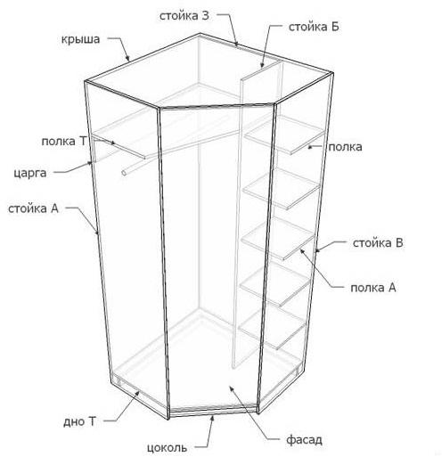 Схема типичного углового шкафа