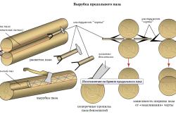 Схема подготовки бревен для сборки сруба