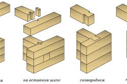 Схема вариантов соединения профилированного бруса