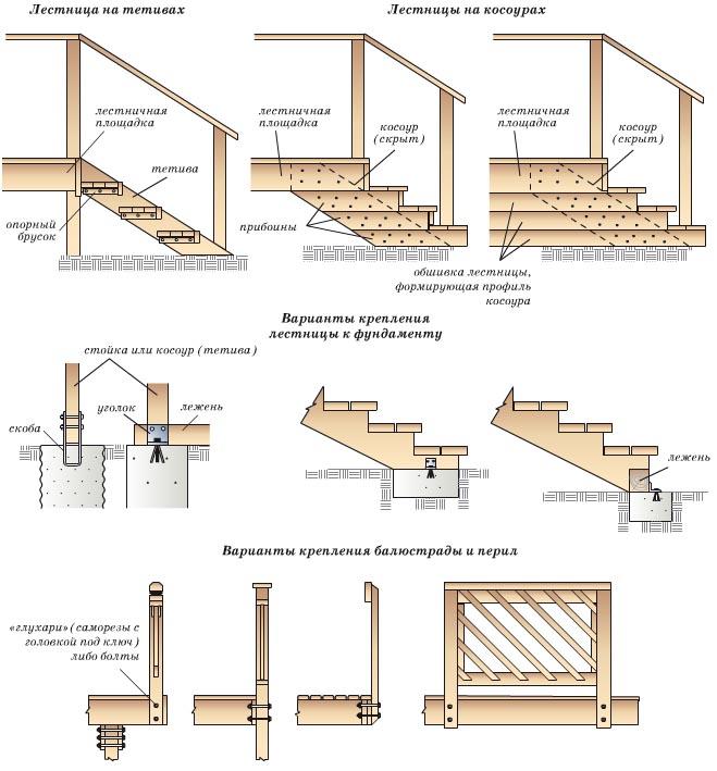 Схемы лестниц для крыльца