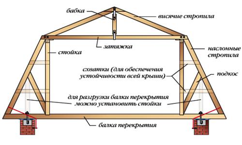 Построить дом своими руками с мансардой видео
