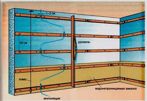 Как сделать деревянную обрешетку дома