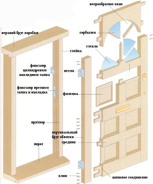 Схема сборки деревянной