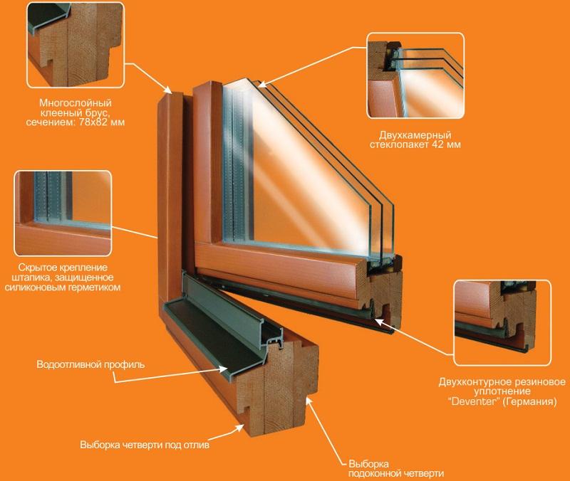 Схема конструкции деревянных