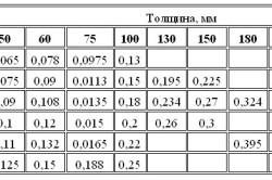 Таблица расчета кубатуры бревна и бруса