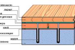 Технология монтажа деревянного пола на фанеру