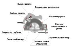 Схема устройства ручной дисковой пилы