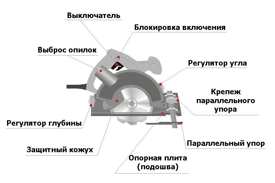 Циркулярная из ручной дисковой пилы своими руками чертежи