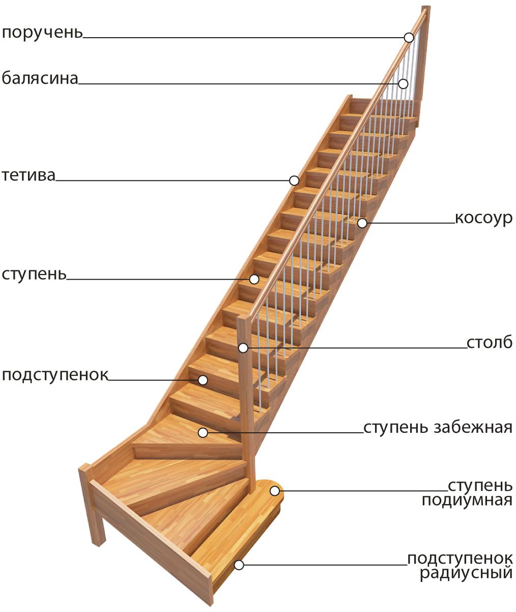 Ступеньки для лестницы своими руками
