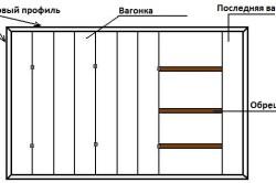 Схема крепления вагонки к стене