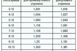 Таблица коэффициентов для расчета элементов стропильной системы