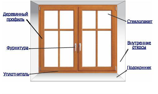 Вид и общая схема окна