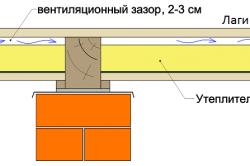 Вентиляционный зазор при установке лагов