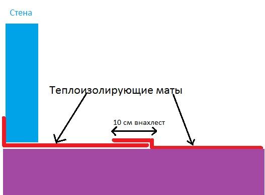 Схема укладки теплоизолирующих