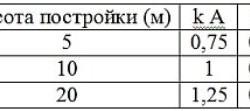 Значения поправочного коэффициента