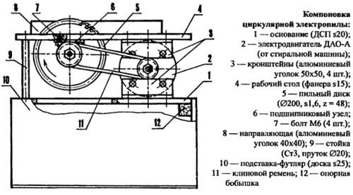 Конструкция самодельной циркулярной пилы