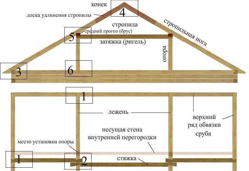 Мансардная крыша своими руками фото фото 846