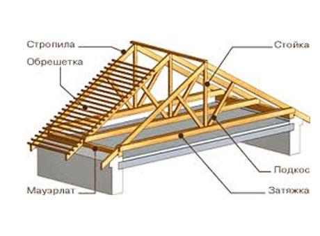 стропил двускатной крыши