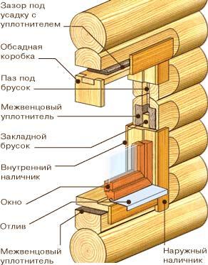 Окосячка в деревянном доме своими руками размеры