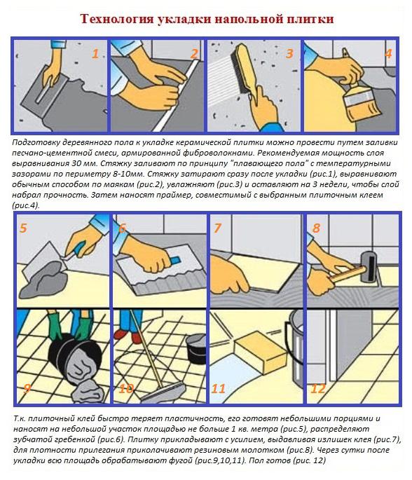 Технология укладка плитки в ванной