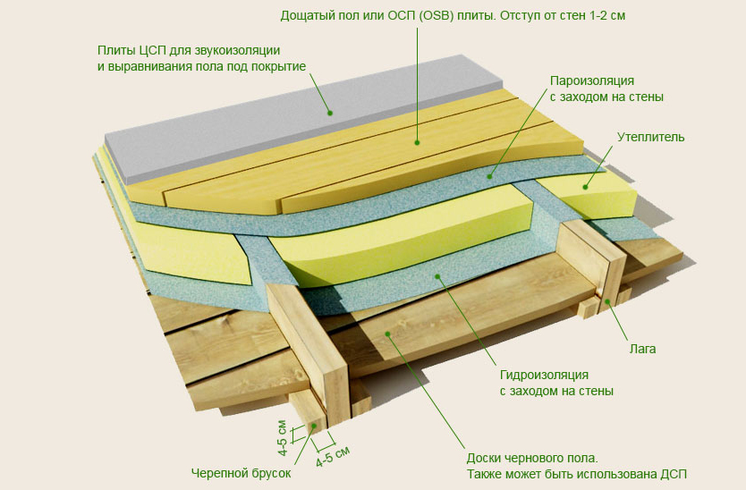 Как делать черновой пол в деревянном доме