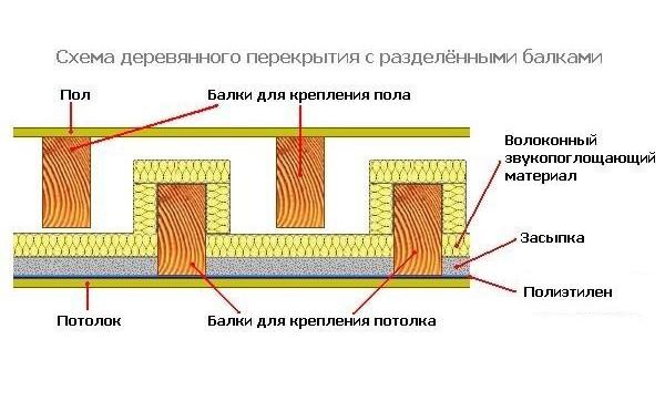 Схема деревянного перекрытия и