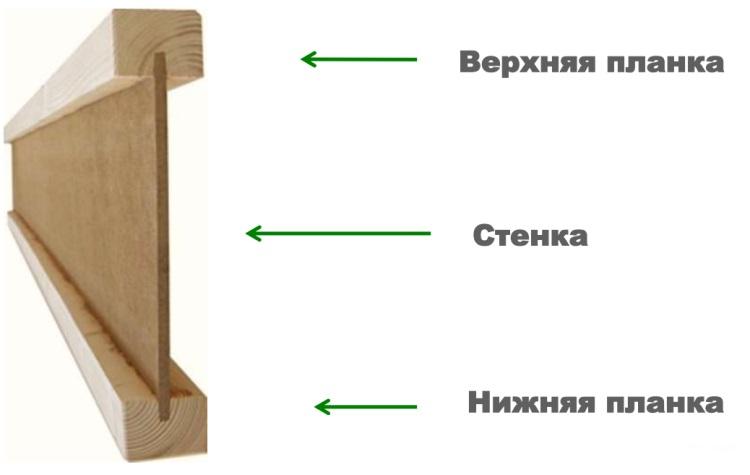 Как сделать деревянные двутавровые балки перекрытия своими руками 22