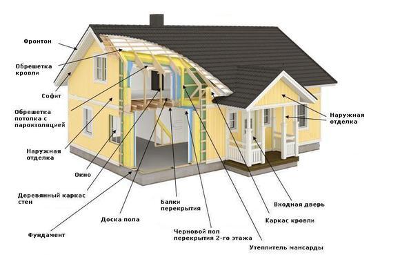 Схема каркасного дома с