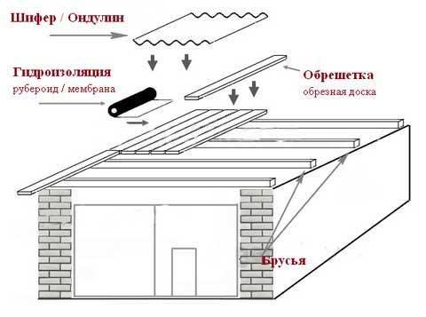 Схема настила крыши гаража