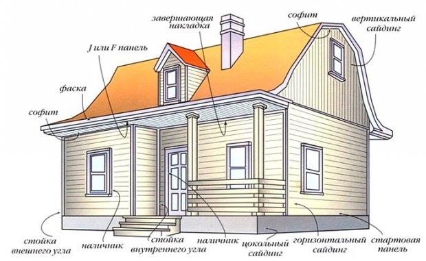 Схема обшивки деревянного дома