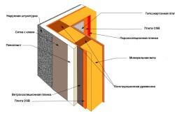Схема пароизоляции стен каркасного дома