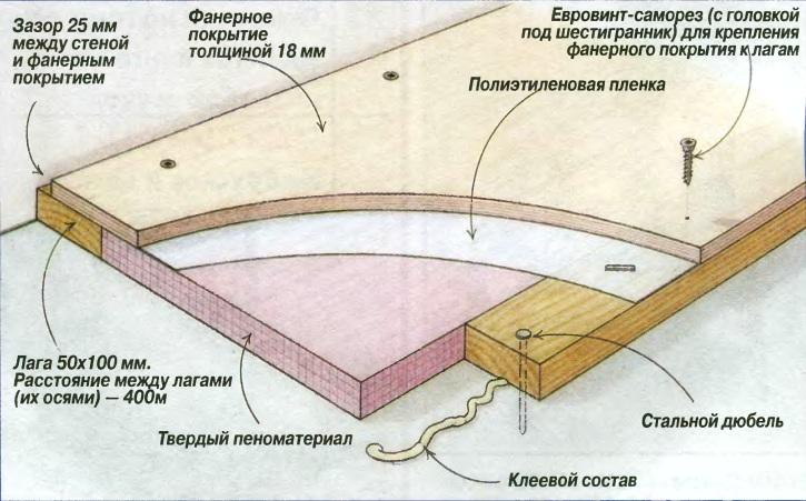 Схема покрытия пола фанерой
