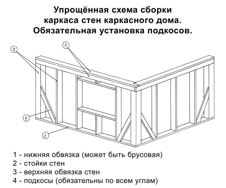 Схема сборки стен каркасного