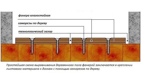 Положить кафель на деревянный пол своими руками