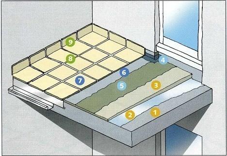 Как уложить плитку на балконе.