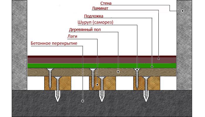 Как класть ламинат на бетонный пол своими