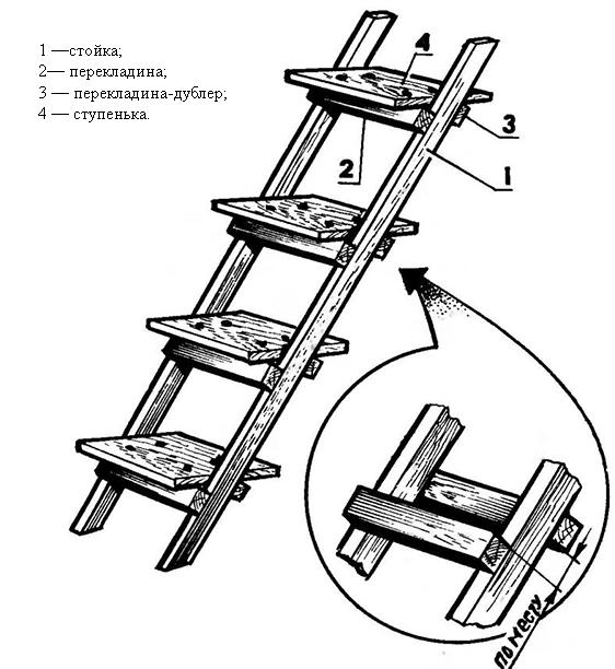 Лестницы приставные своими руками