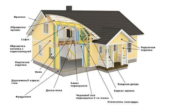 Строение домов своими руками