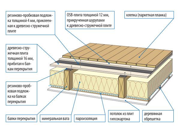 Устройства пола в деревянном доме своими руками
