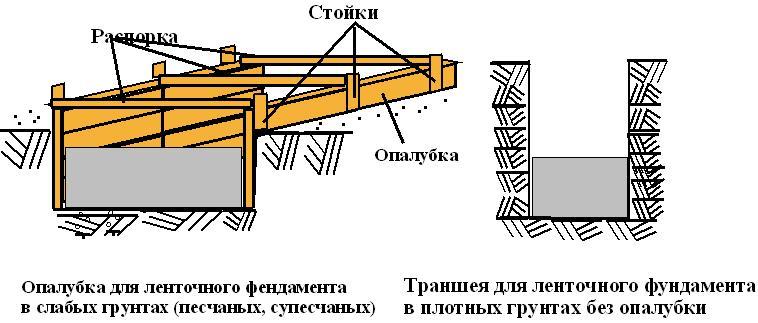 Схема опалубки фундамента для