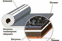 Схема устройства рулонной гидроизоляции