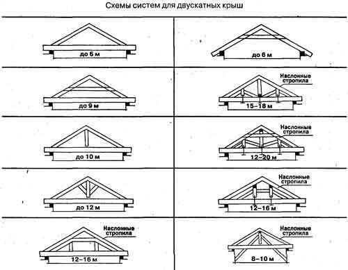 Схемы систем для двускатных