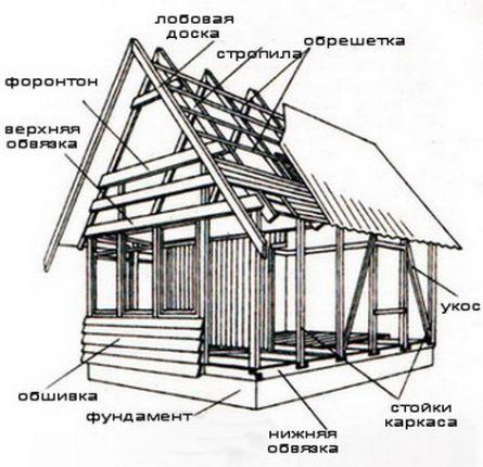 Сруб дом своими руками