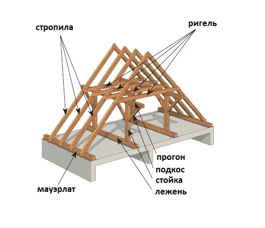 Строительство стропильной системы