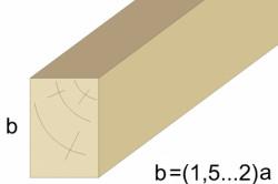 Оптимальное соотношение высоты и ширины лаги