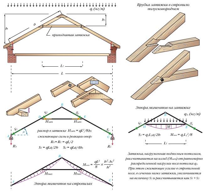 Схема висячих стропильных