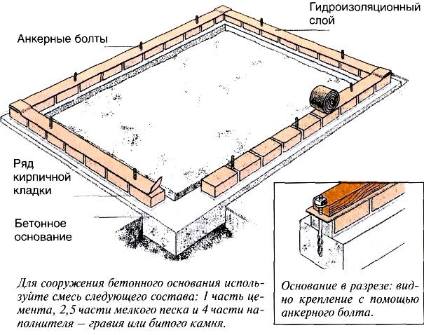 Схема монолитного фундамента с