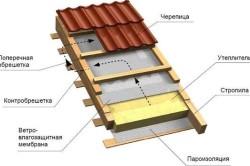 Устройство кровли деревянного дома из бруса