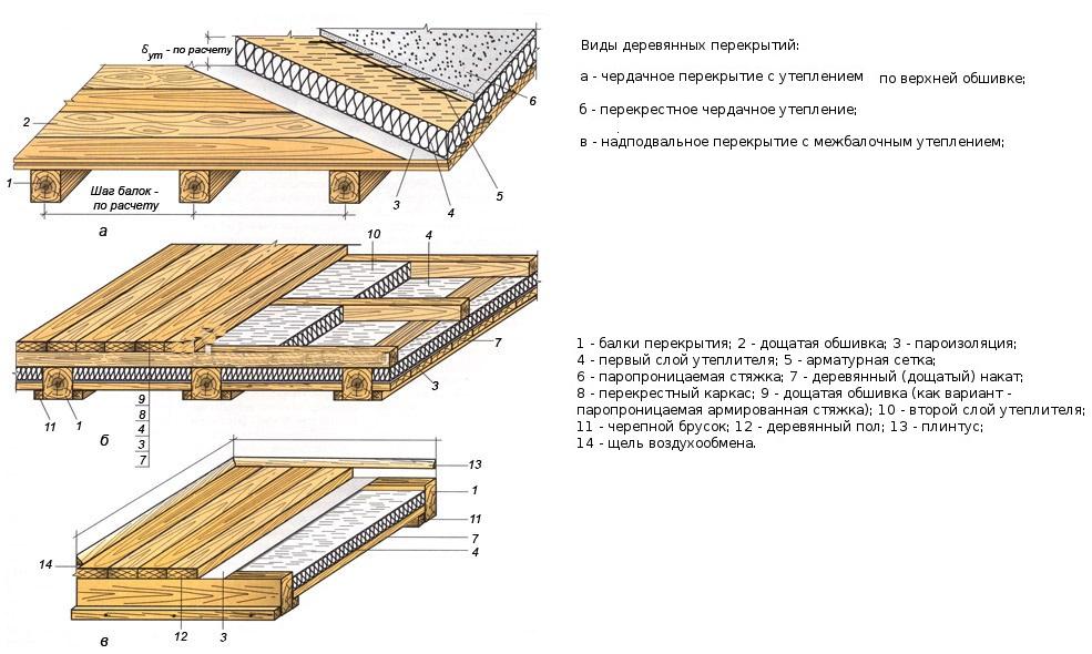 Потолка шумоизоляции материалов рейтинг для
