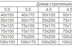 Таблица подбора сечения бруса для стропил